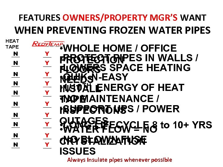 FEATURES OWNERS/PROPERTY MGR'S WANT WHEN PREVENTING FROZEN WATER PIPES HEAT TAPE N ___ Y