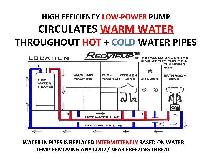 HIGH EFFICIENCY LOW-POWER PUMP CIRCULATES WARM WATER THROUGHOUT HOT + COLD WATER PIPES WATER