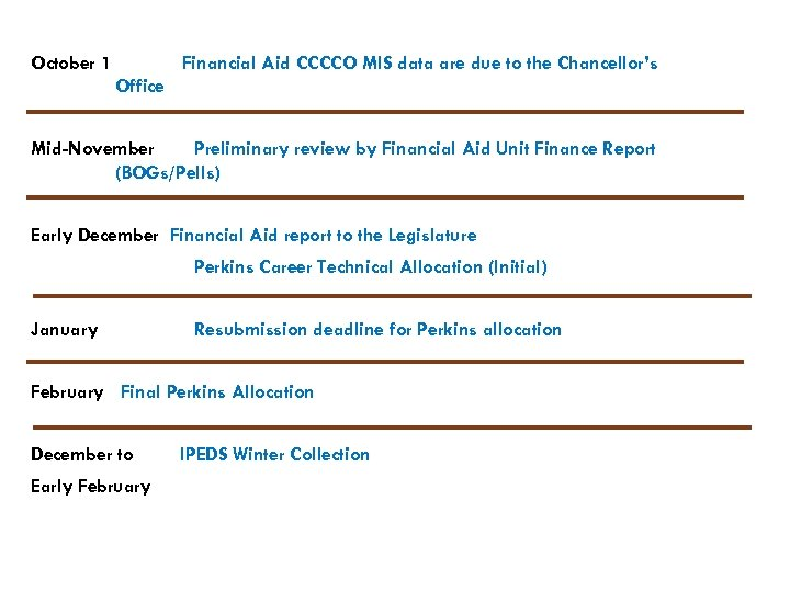 October 1 Financial Aid CCCCO MIS data are due to the Chancellor's Office Mid-November