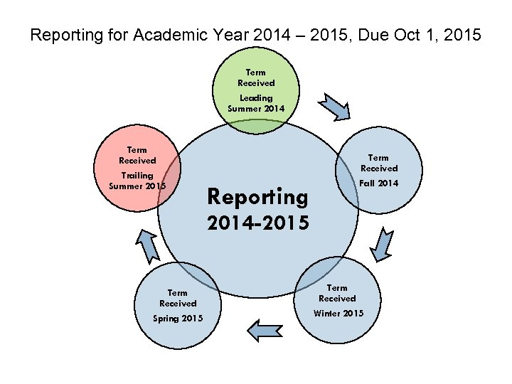 Reporting for Academic Year 2014 – 2015, Due Oct 1, 2015 Term Received Leading