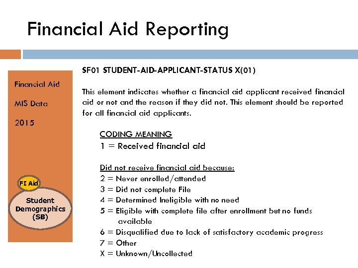 Financial Aid Reporting SF 01 STUDENT-AID-APPLICANT-STATUS X(01) Financial Aid MIS Data This element indicates