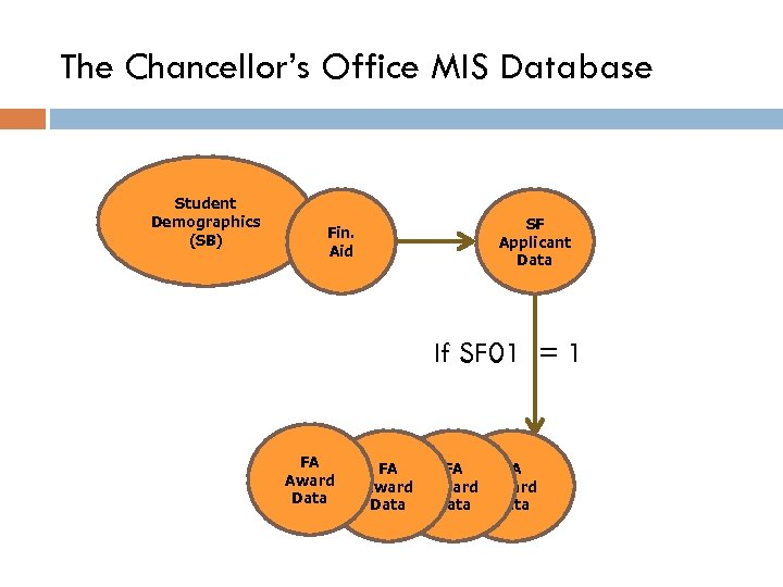 The Chancellor's Office MIS Database Student Demographics (SB) SF Applicant Data Fin. Aid If