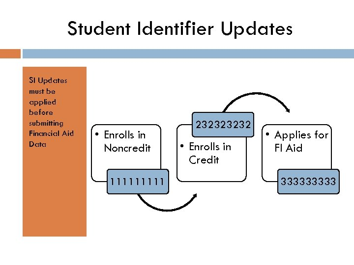Student Identifier Updates SI Updates must be applied before submitting Financial Aid Data •