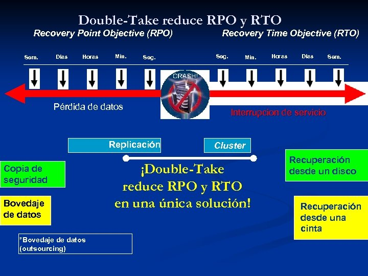 Double-Take reduce RPO y RTO Recovery Point Objective (RPO) Sem. Días Horas Min. Seg.