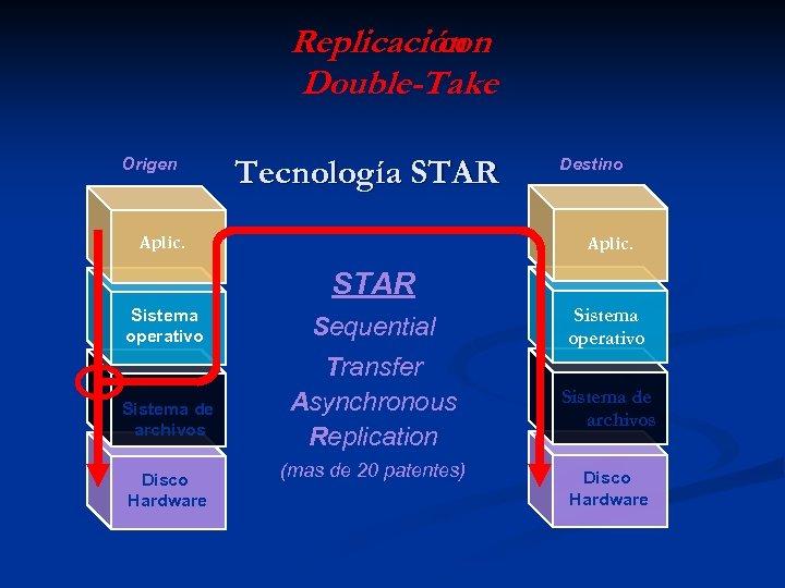 Replicación con Double-Take Origen Tecnología STAR Aplic. Destino Aplic. STAR Sistema operativo Sistema de