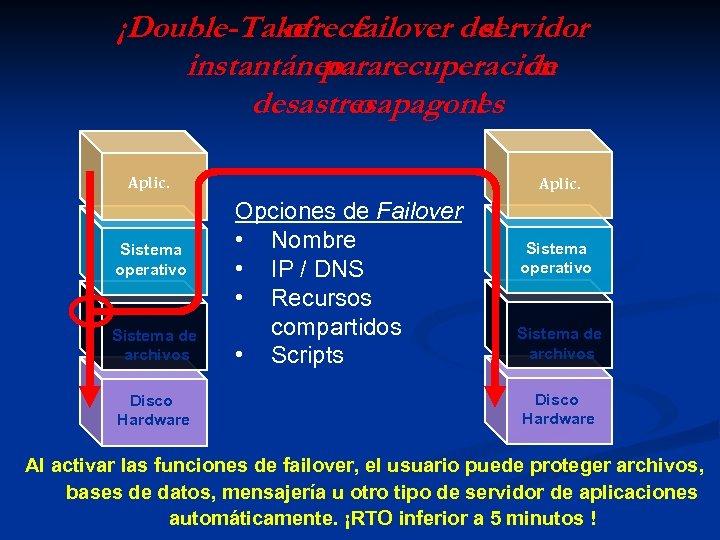 ¡Double-Take failover del ofrece servidor instantáneo recuperación para de desastresapagones o ! Aplic. Sistema