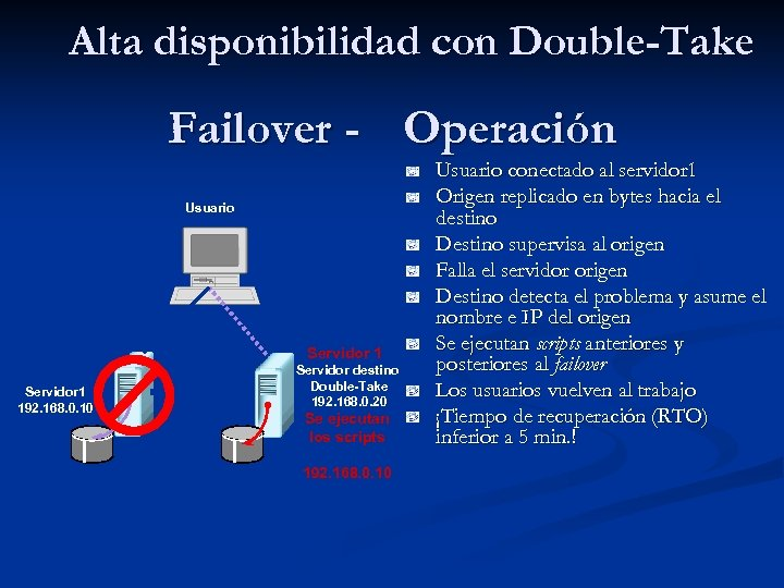 Alta disponibilidad con Double-Take Failover - Operación Usuario Servidor 1 192. 168. 0. 10