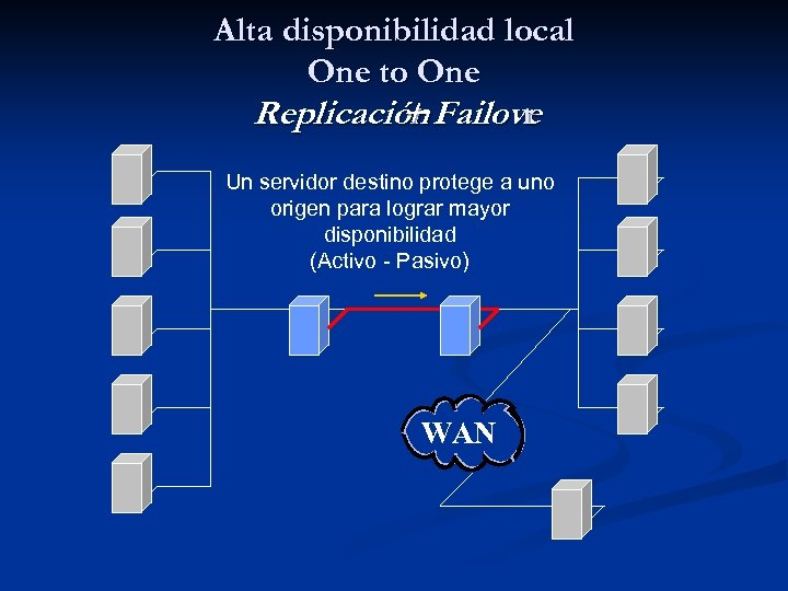 Alta disponibilidad local One to One Replicación Failove + r Un servidor destino protege