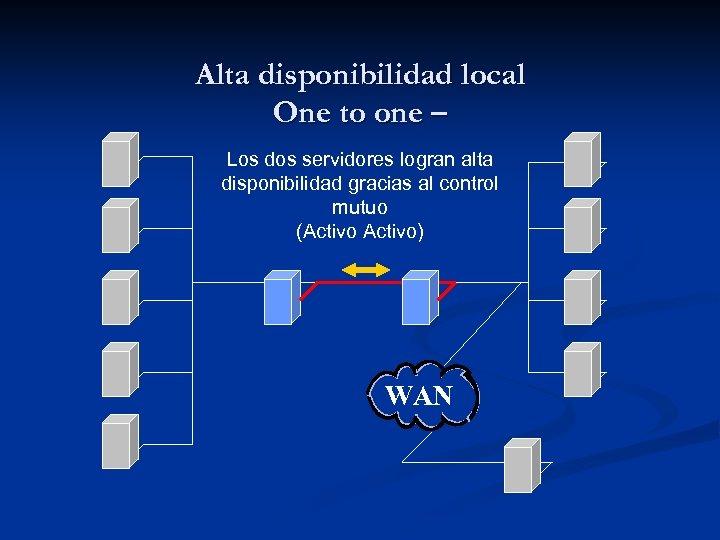 Alta disponibilidad local One to one – Los dos servidores logran alta disponibilidad gracias