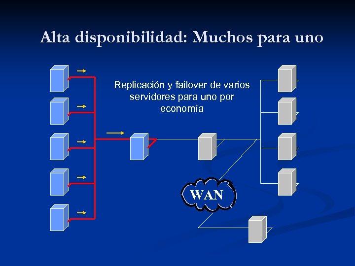 Alta disponibilidad: Muchos para uno Replicación y failover de varios servidores para uno por