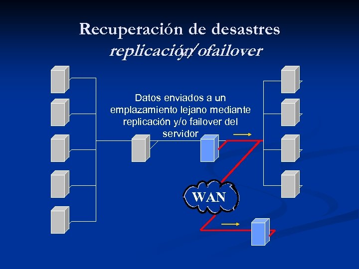 Recuperación de desastres replicación failover y/o Datos enviados a un emplazamiento lejano mediante replicación