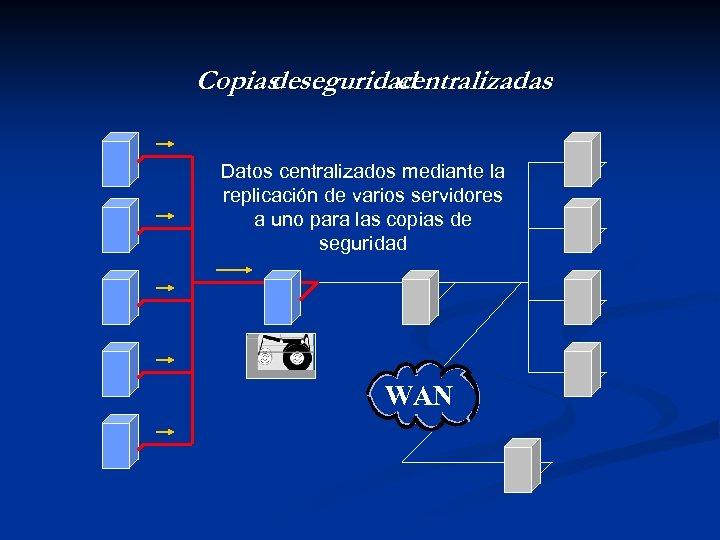 Copias seguridad de centralizadas Datos centralizados mediante la replicación de varios servidores a uno