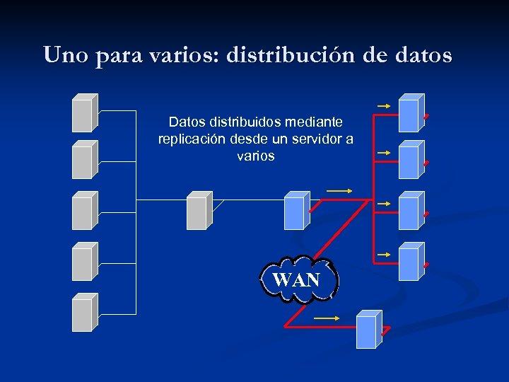 Uno para varios: distribución de datos Datos distribuidos mediante replicación desde un servidor a