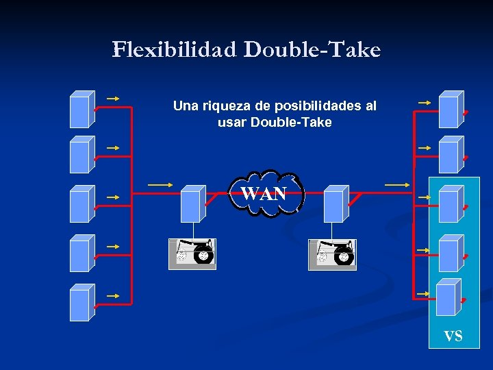 Flexibilidad Double-Take Una riqueza de posibilidades al usar Double-Take WAN VS