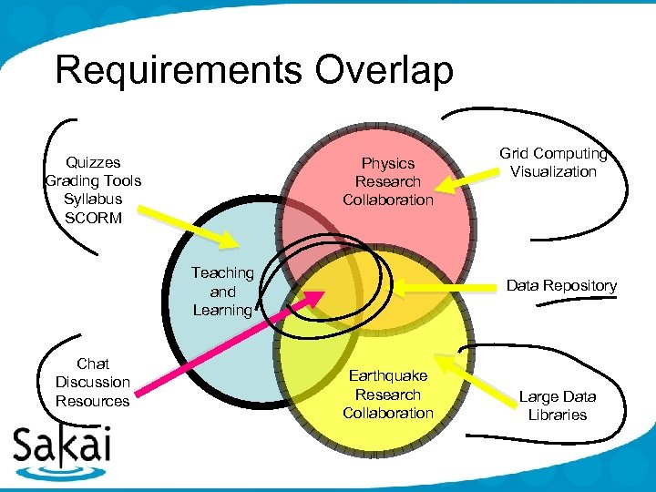 Requirements Overlap Quizzes Grading Tools Syllabus SCORM Physics Research Collaboration Teaching and Learning Chat
