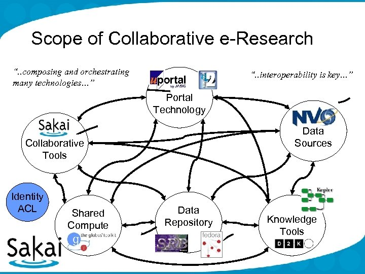 """Scope of Collaborative e-Research """". . composing and orchestrating many technologies…"""" """". . interoperability"""