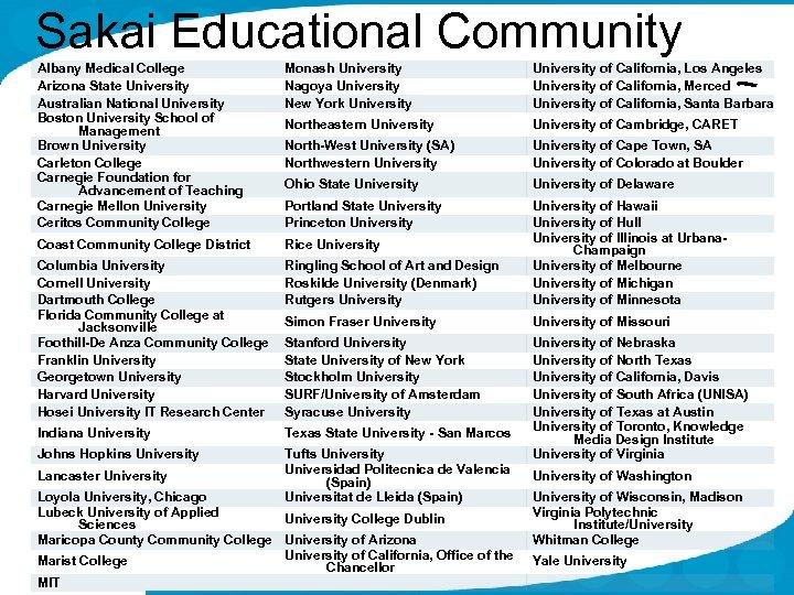 Sakai Educational Community Albany Medical College Arizona State University Australian National University Boston University