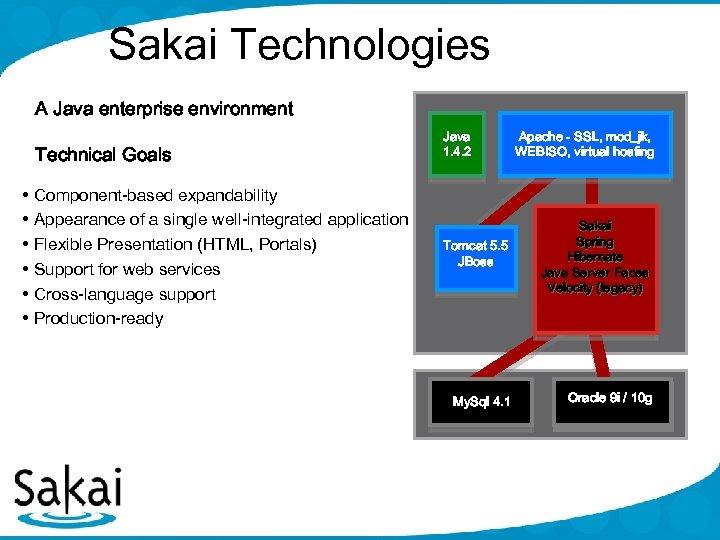 Sakai Technologies A Java enterprise environment Technical Goals • Component-based expandability • Appearance of
