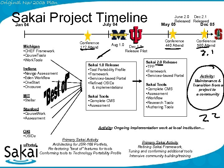 Original Nov 2003 Plan Sakai Project Timeline July 04 Jan 04 Michigan • CHEF
