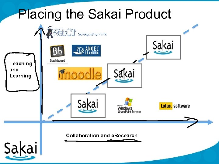 Placing the Sakai Product Teaching and Learning Collaboration and e. Research