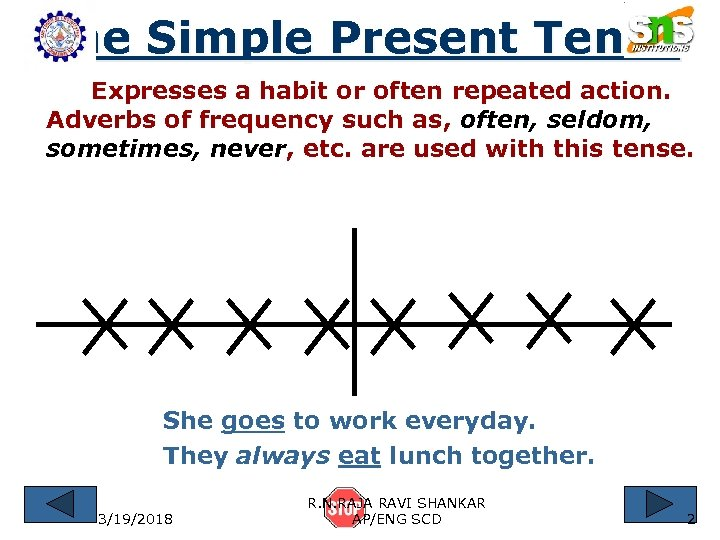 The Simple Present Tense Expresses a habit or often repeated action. Adverbs of frequency