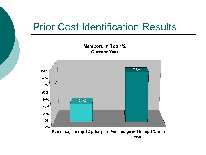 Prior Cost Identification Results