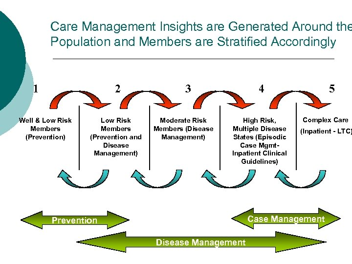 Care Management Insights are Generated Around the Population and Members are Stratified Accordingly 1