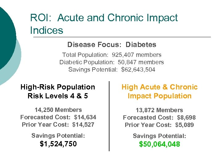ROI: Acute and Chronic Impact Indices Disease Focus: Diabetes Total Population: 925, 407 members