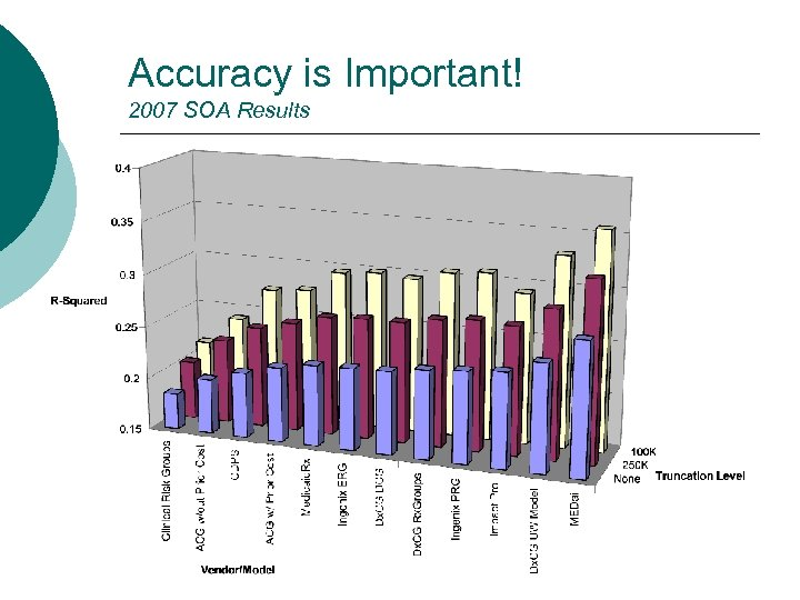 Accuracy is Important! 2007 SOA Results