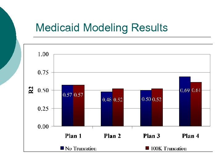 Medicaid Modeling Results