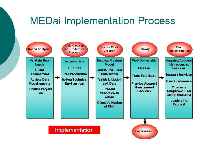 MEDai Implementation Process Needs Analysis Data Cleanup and Production Process Custom Model Creation Validate