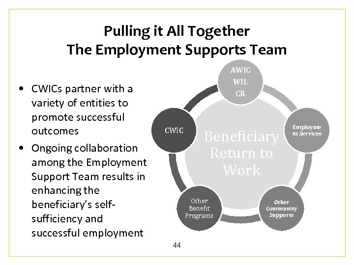 Pulling it All Together The Employment Supports Team AWIC • CWICs partner with a