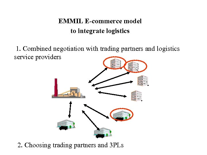 EMMIL E-commerce model to integrate logistics 1. Combined negotiation with trading partners and logistics