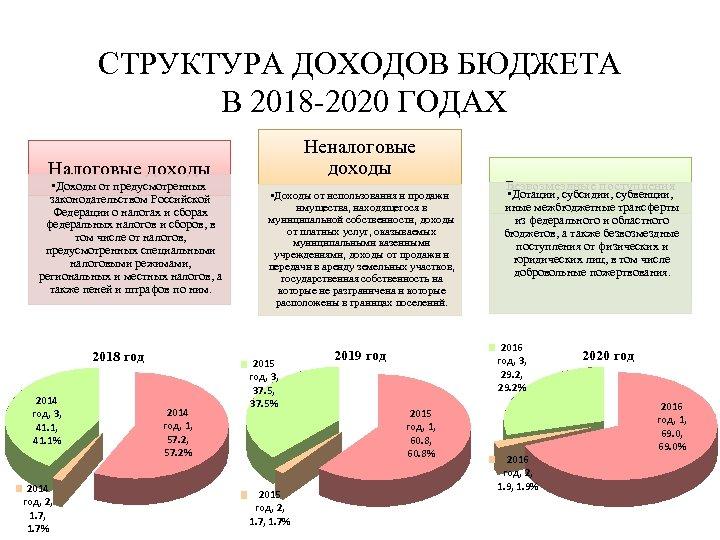 СТРУКТУРА ДОХОДОВ БЮДЖЕТА В 2018 -2020 ГОДАХ Неналоговые доходы Налоговые доходы • Доходы от