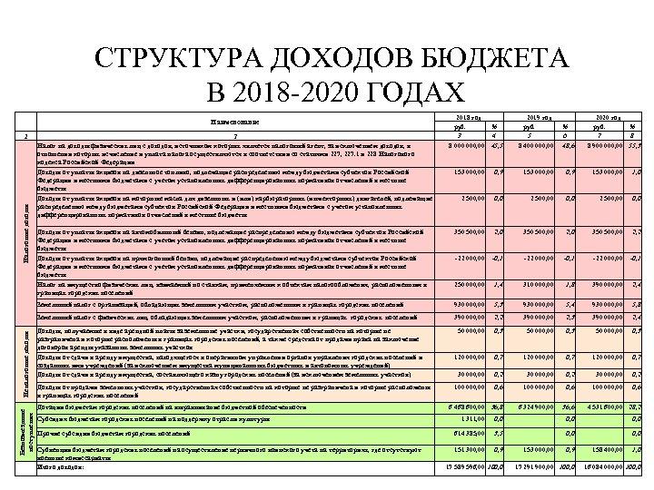СТРУКТУРА ДОХОДОВ БЮДЖЕТА В 2018 -2020 ГОДАХ Наименование 1 2 Налог на доходы физических