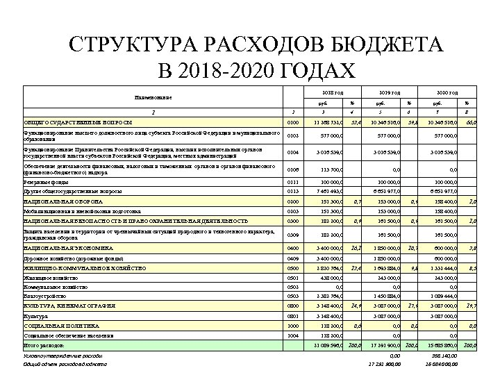 СТРУКТУРА РАСХОДОВ БЮДЖЕТА В 2018 -2020 ГОДАХ Наименование 2018 год 2019 год руб.