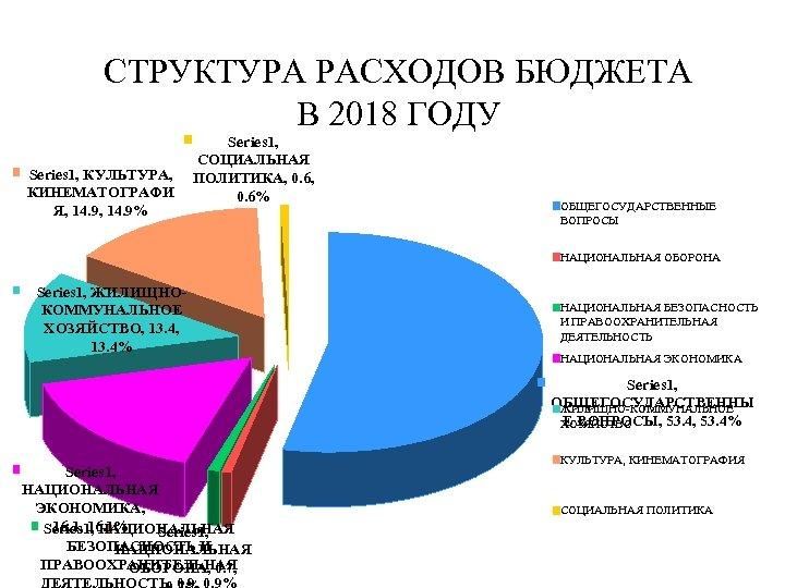 СТРУКТУРА РАСХОДОВ БЮДЖЕТА В 2018 ГОДУ Series 1, КУЛЬТУРА, КИНЕМАТОГРАФИ Я, 14. 9% Series