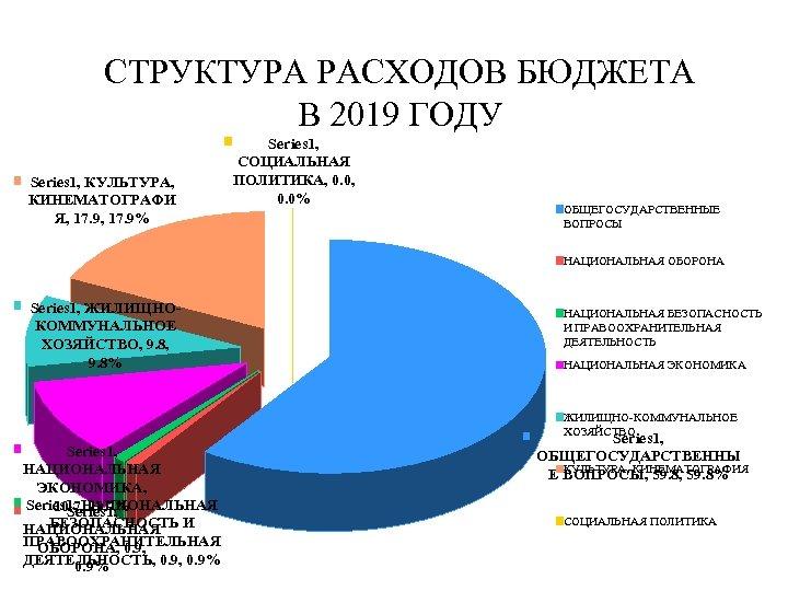 СТРУКТУРА РАСХОДОВ БЮДЖЕТА В 2019 ГОДУ Series 1, КУЛЬТУРА, КИНЕМАТОГРАФИ Я, 17. 9% Series