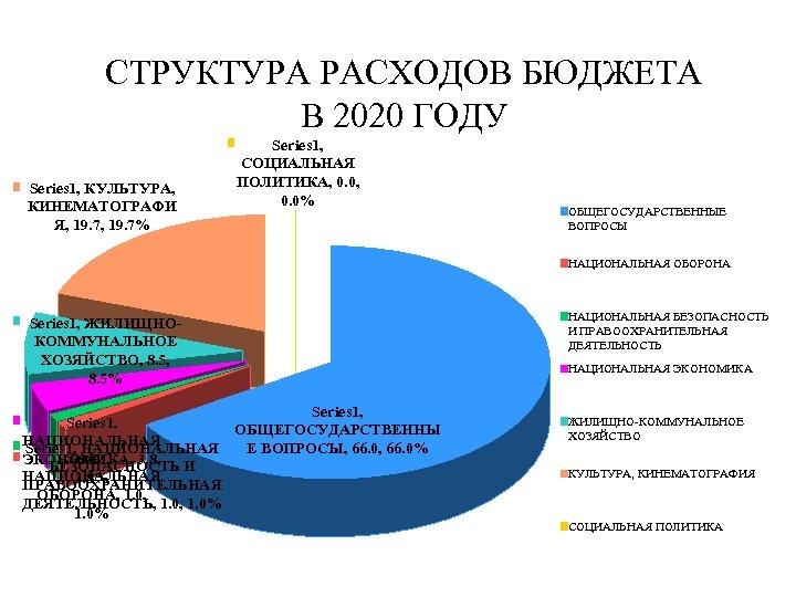 СТРУКТУРА РАСХОДОВ БЮДЖЕТА В 2020 ГОДУ Series 1, КУЛЬТУРА, КИНЕМАТОГРАФИ Я, 19. 7% Series