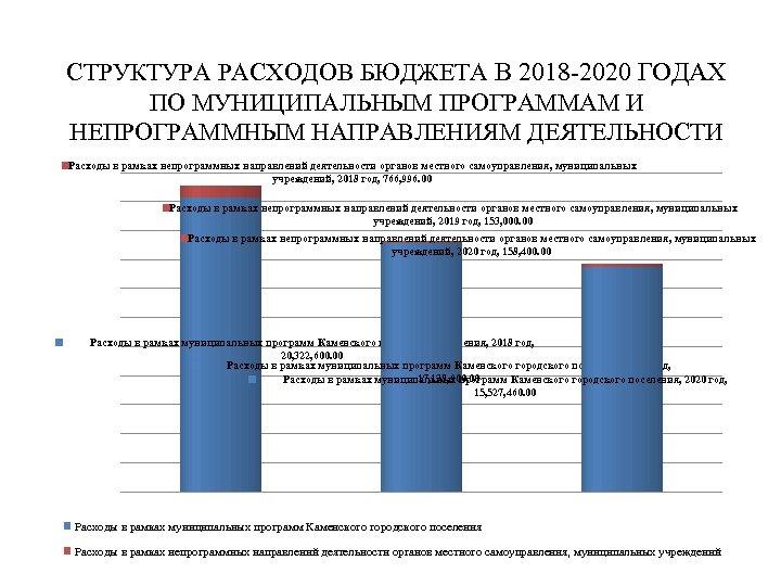 СТРУКТУРА РАСХОДОВ БЮДЖЕТА В 2018 -2020 ГОДАХ ПО МУНИЦИПАЛЬНЫМ ПРОГРАММАМ И НЕПРОГРАММНЫМ НАПРАВЛЕНИЯМ ДЕЯТЕЛЬНОСТИ