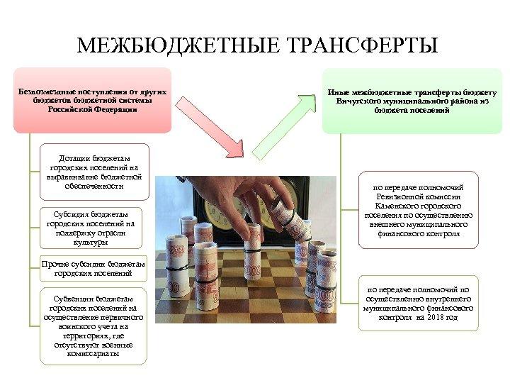 МЕЖБЮДЖЕТНЫЕ ТРАНСФЕРТЫ Безвозмездные поступления от других бюджетов бюджетной системы Российской Федерации Дотации бюджетам городских