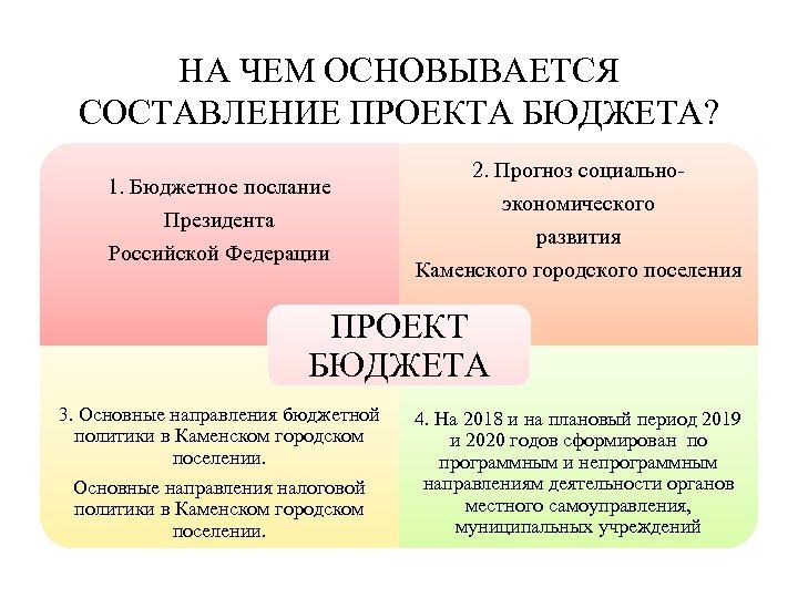 НА ЧЕМ ОСНОВЫВАЕТСЯ СОСТАВЛЕНИЕ ПРОЕКТА БЮДЖЕТА? 1. Бюджетное послание Президента Российской Федерации 2. Прогноз