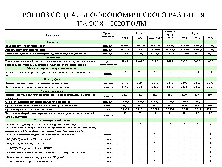 ПРОГНОЗ СОЦИАЛЬНО-ЭКОНОМИЧЕСКОГО РАЗВИТИЯ НА 2018 – 2020 ГОДЫ 2015 14 479, 1 14 657,