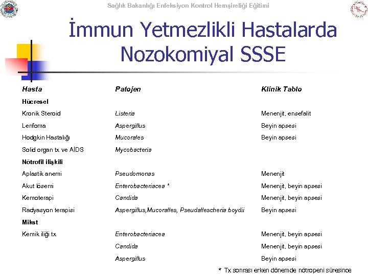 Sağlık Bakanlığı Enfeksiyon Kontrol Hemşireliği Eğitimi İmmun Yetmezlikli Hastalarda Nozokomiyal SSSE Hasta Patojen Klinik