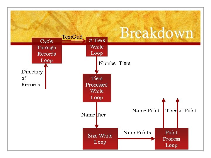 Cycle Through Records Loop Directory of Records Text. Grid # Tiers While Loop Breakdown