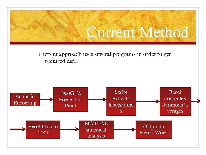 Current Method Current approach uses several programs in order to get required data. Acoustic