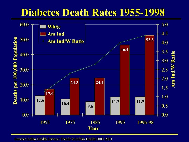 Diabetes Death Rates 1955 -1998 Source: Indian Health Service; Trends in Indian Health 2000