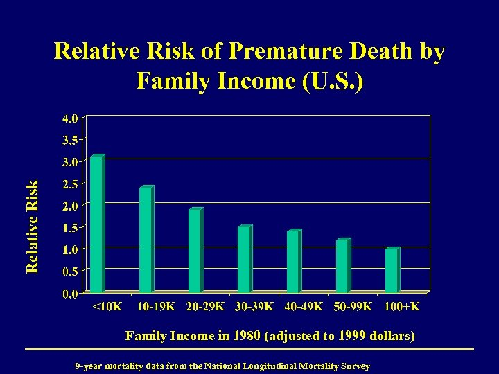 Relative Risk of Premature Death by Family Income (U. S. ) Family Income in