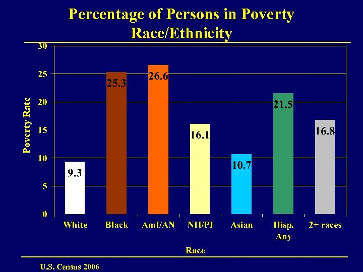 Poverty Rate Percentage of Persons in Poverty Race/Ethnicity U. S. Census 2006