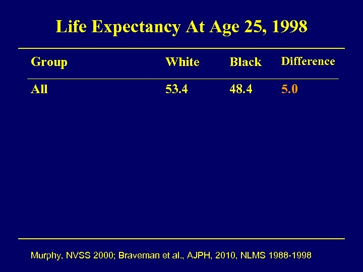 Life Expectancy At Age 25, 1998 Group White Black Difference All 53. 4 48.